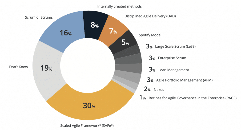 Agile Scaling Approaches from Collabnet VersionOne 2019 Annual State of Agile Report