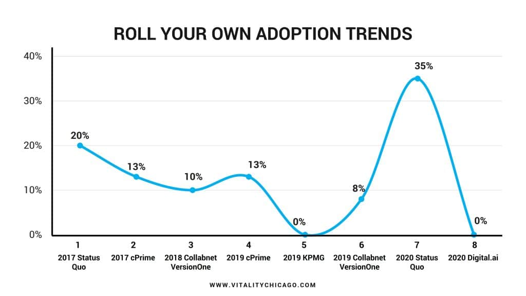 ROLL YOUR OWN ADOPTION TRENDS
