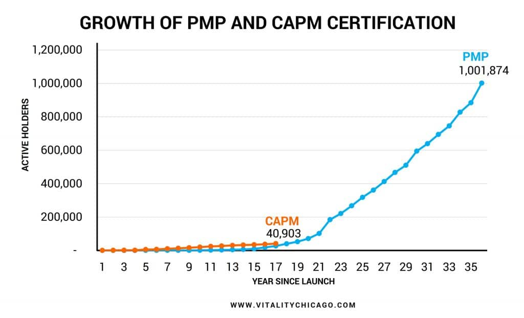 Growth of PMI Core PM Certifications