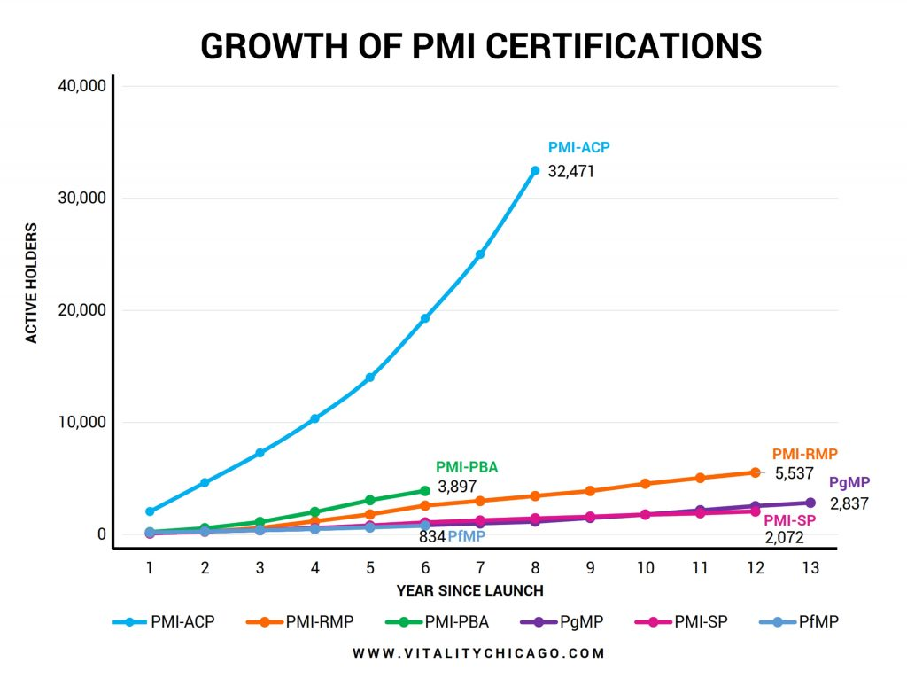 Growth of PMI non-Core PM Certifications
