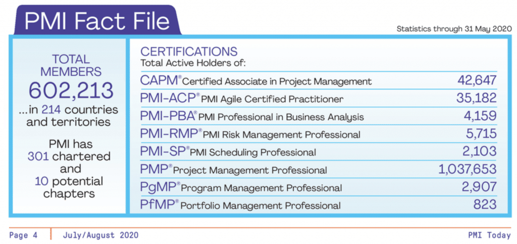 PMI Today Certification Statistics for July 2020