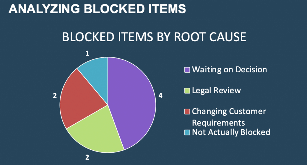 analyzing blocked items