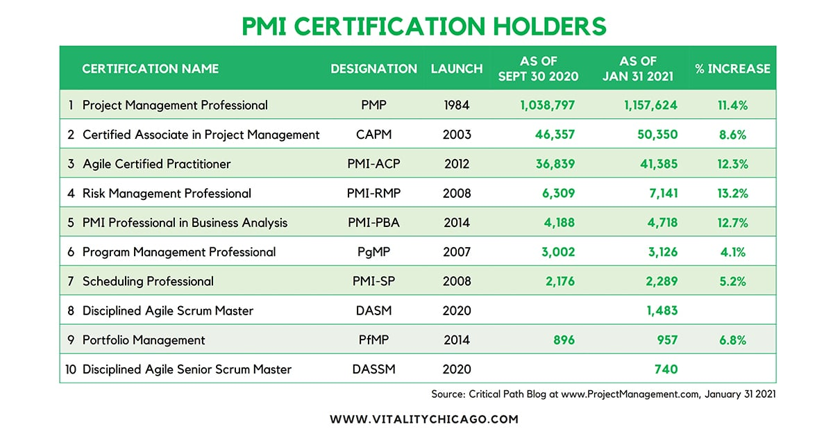 2021 Update on PMI Disciplined Agile Certifications