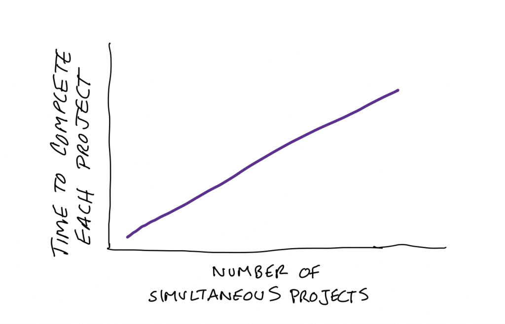 Time to Complete Projects vs Projects Underway Theoretical