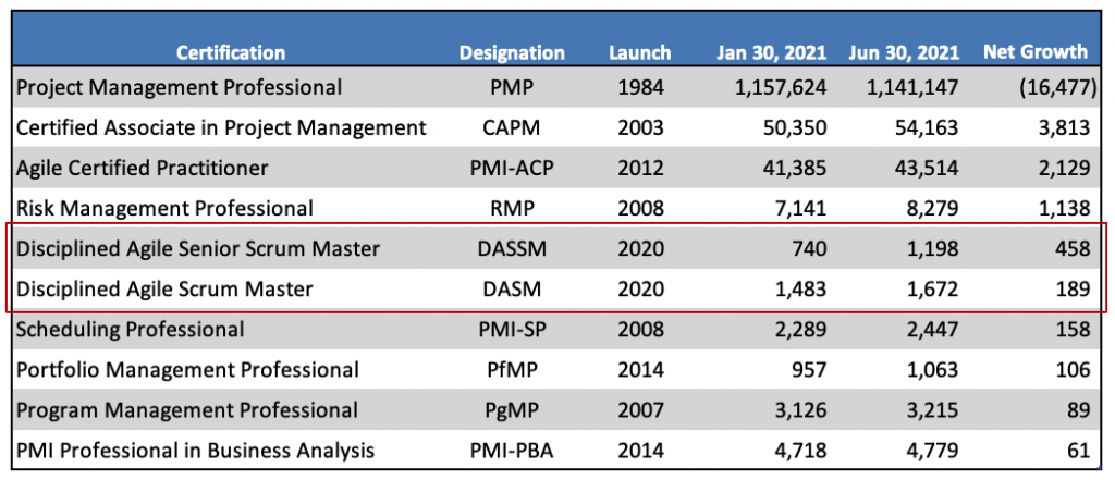 PMI DASM Certifications as of July 2021
